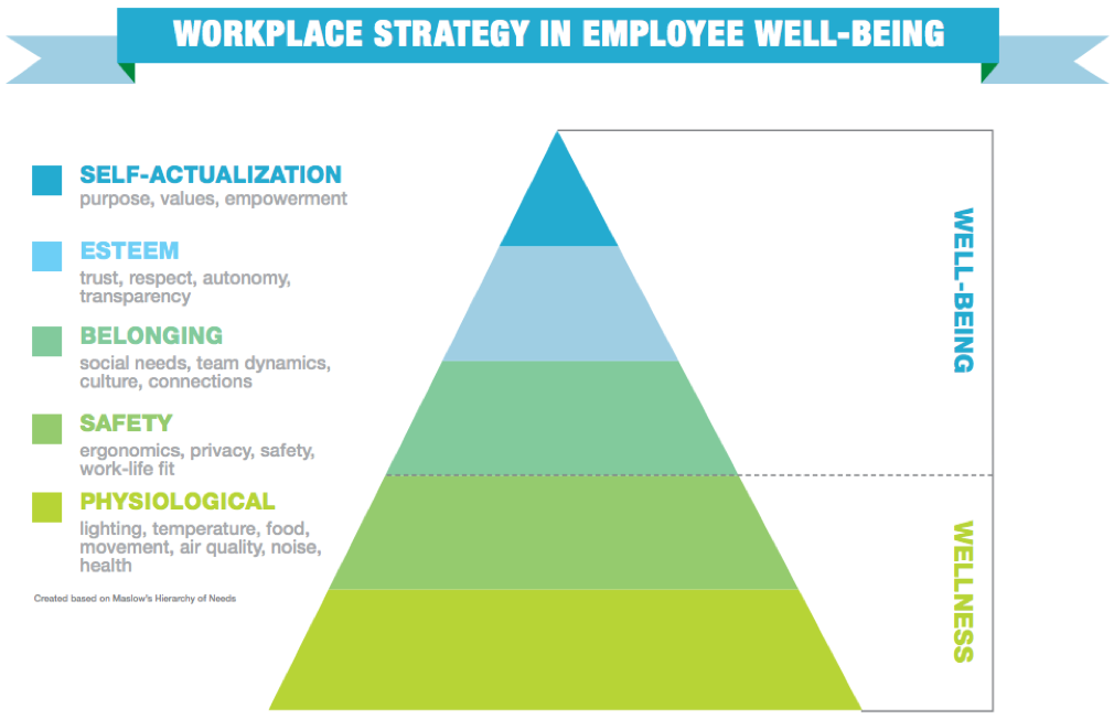 HOW TO SUPPORT WELL-BEING IN THE WORKPLACE